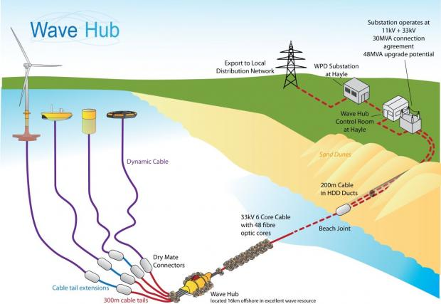 Hayle Wave Hub welcoming Finnish utilities giant a 'vindication'