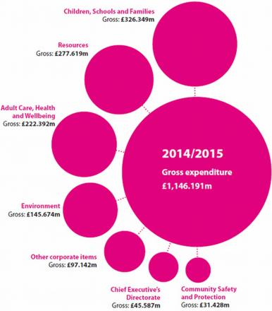 Want to know how your council tax is being spent?